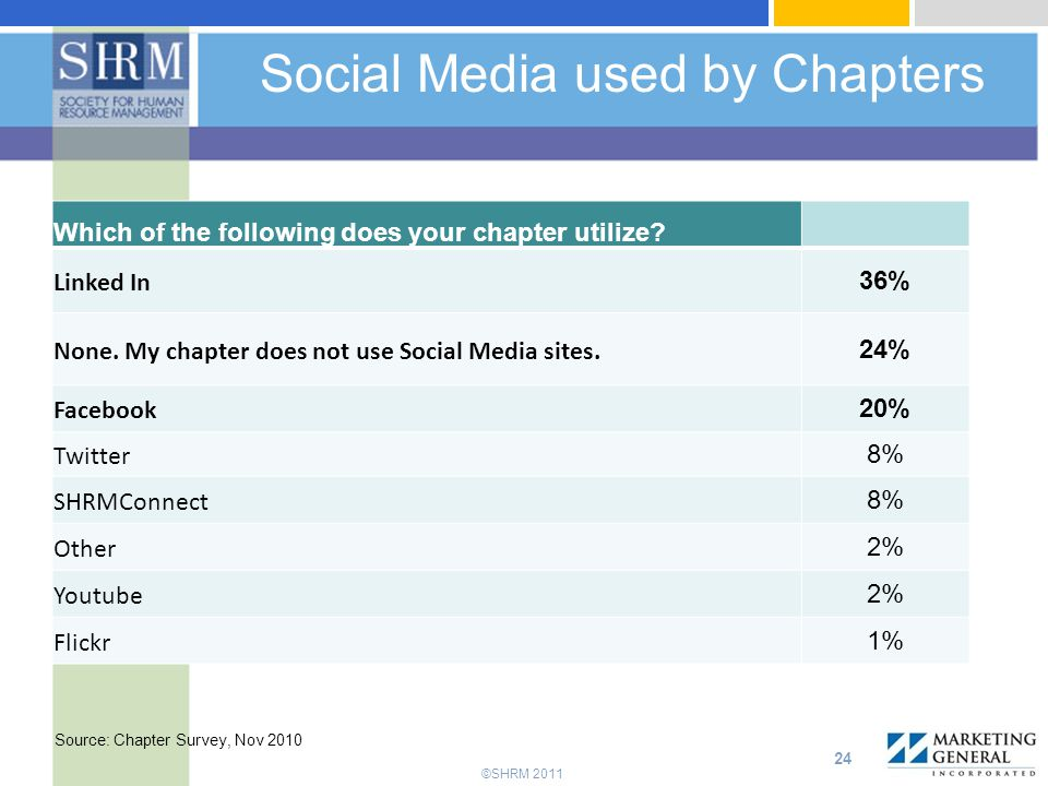 Social Media used by Chapters