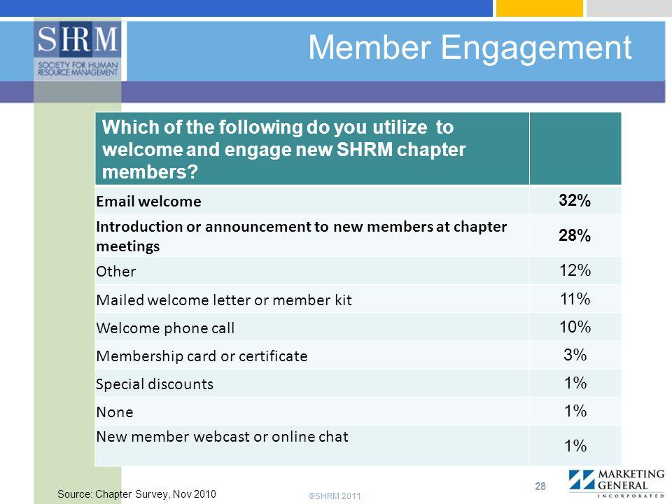 Member Engagement Which of the following do you utilize to welcome and engage new SHRM chapter members