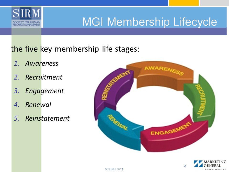 MGI Membership Lifecycle