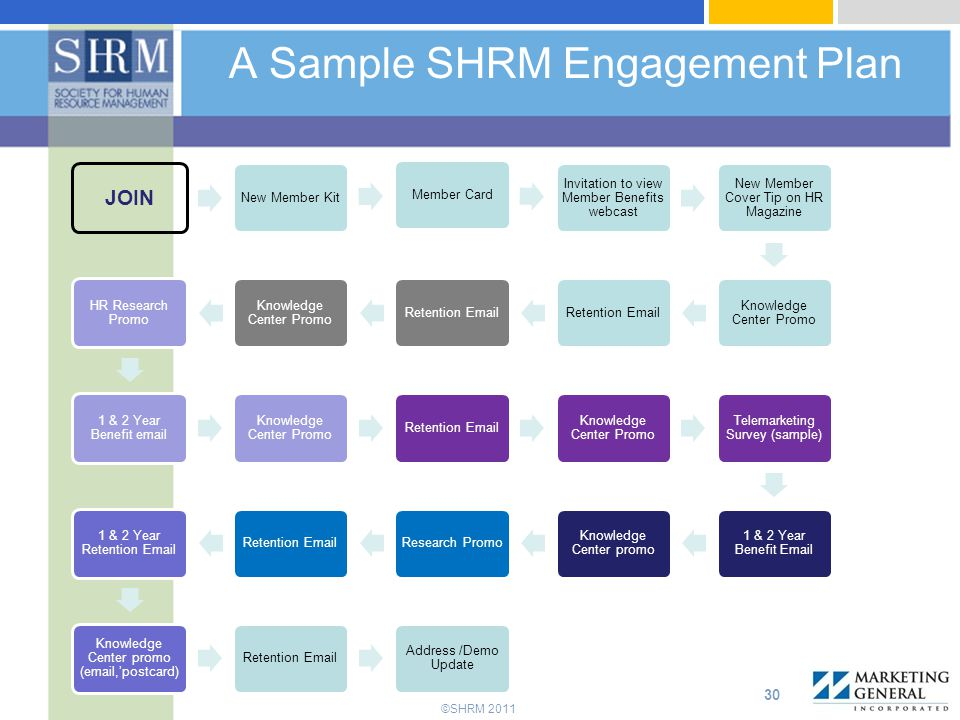 A Sample SHRM Engagement Plan