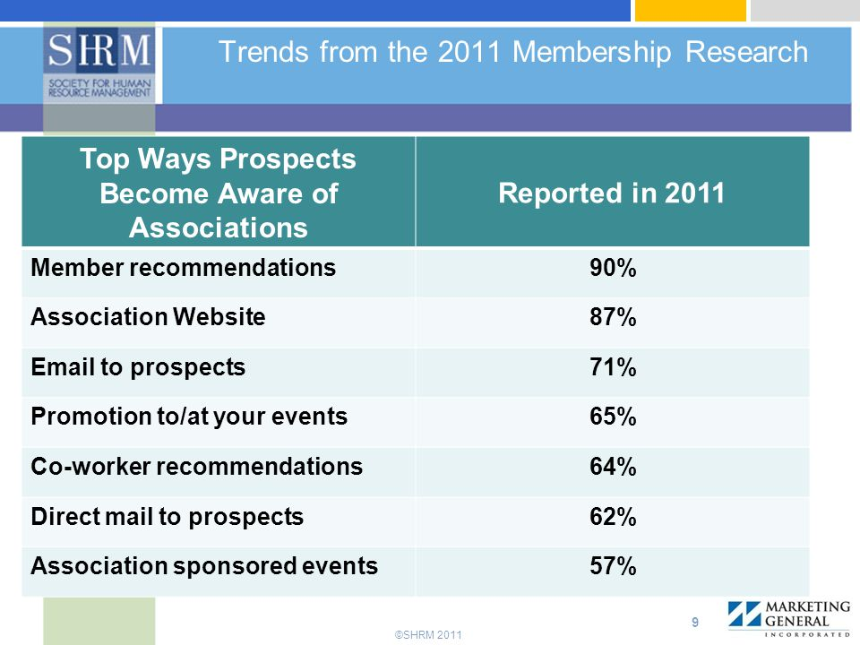 Trends from the 2011 Membership Research