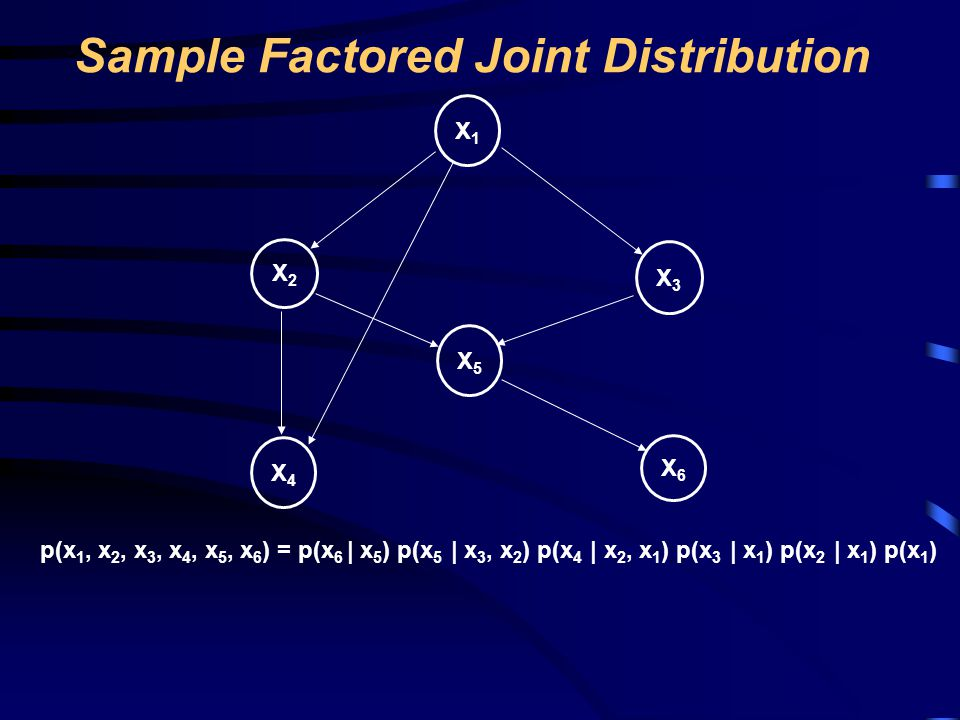 Sample Factored Joint Distribution