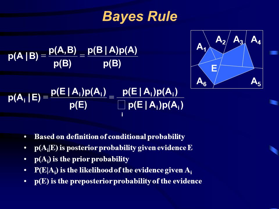 å Bayes Rule A2 A3 A4 A1 p(A, B) p(B | A)p(A) p(A | B) = = p(B) p(B) E