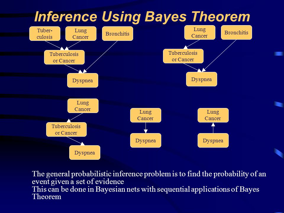 Inference Using Bayes Theorem