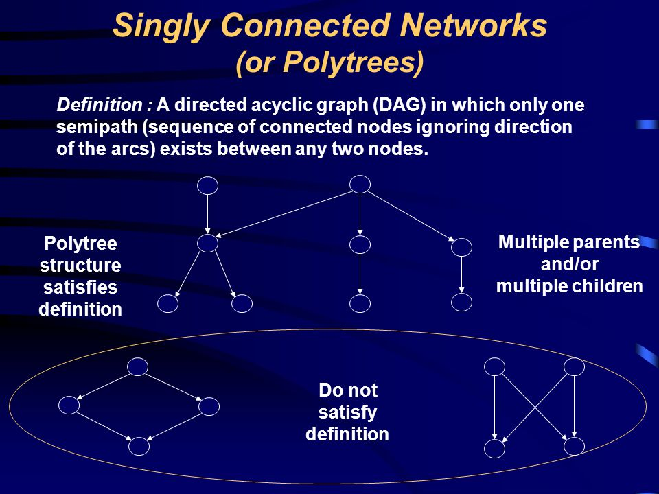 Singly Connected Networks (or Polytrees)