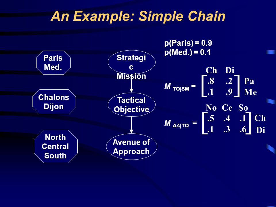 An Example: Simple Chain