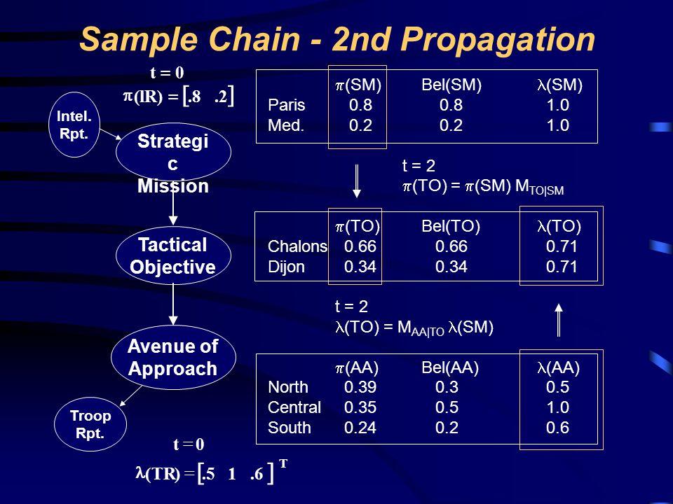 Sample Chain - 2nd Propagation