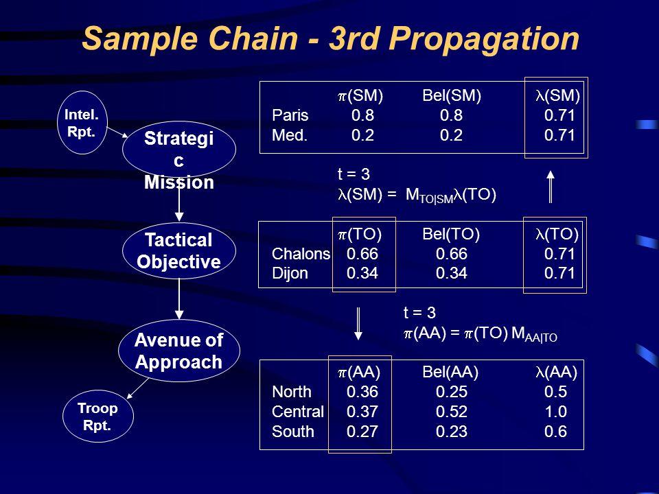 Sample Chain - 3rd Propagation