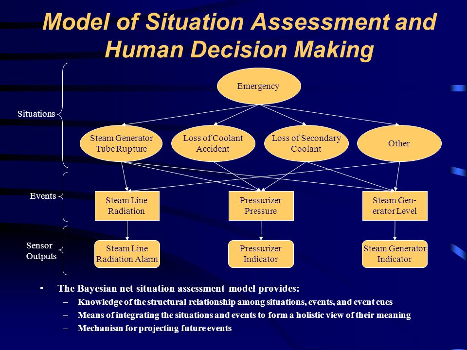 Model of Situation Assessment and Human Decision Making