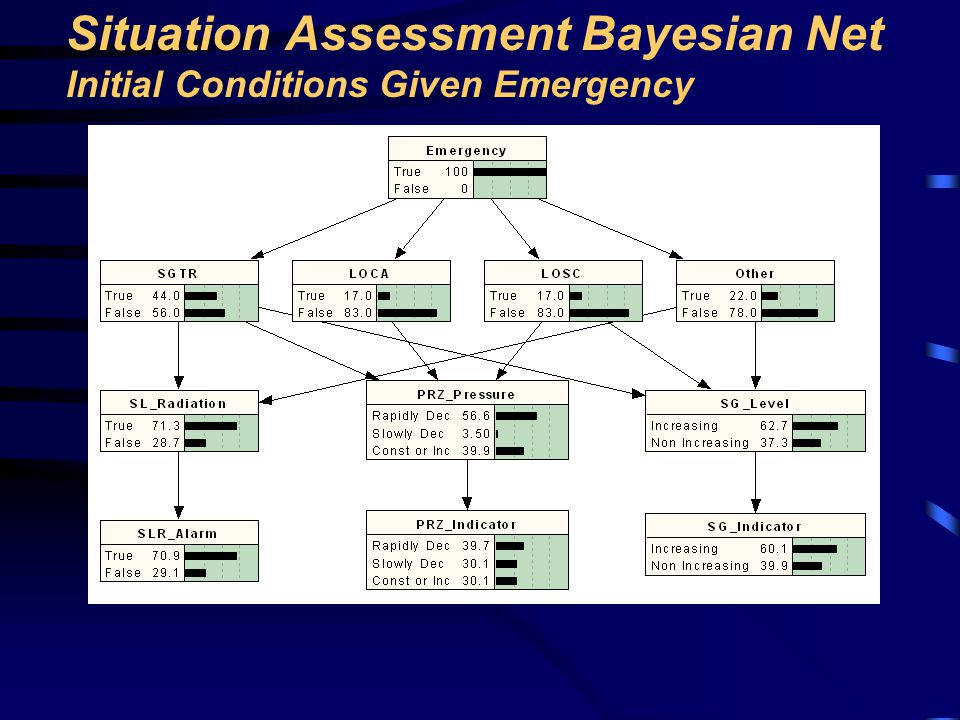 Situation Assessment Bayesian Net Initial Conditions Given Emergency