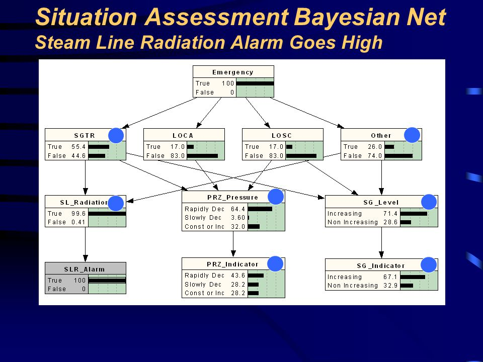 Situation Assessment Bayesian Net Steam Line Radiation Alarm Goes High