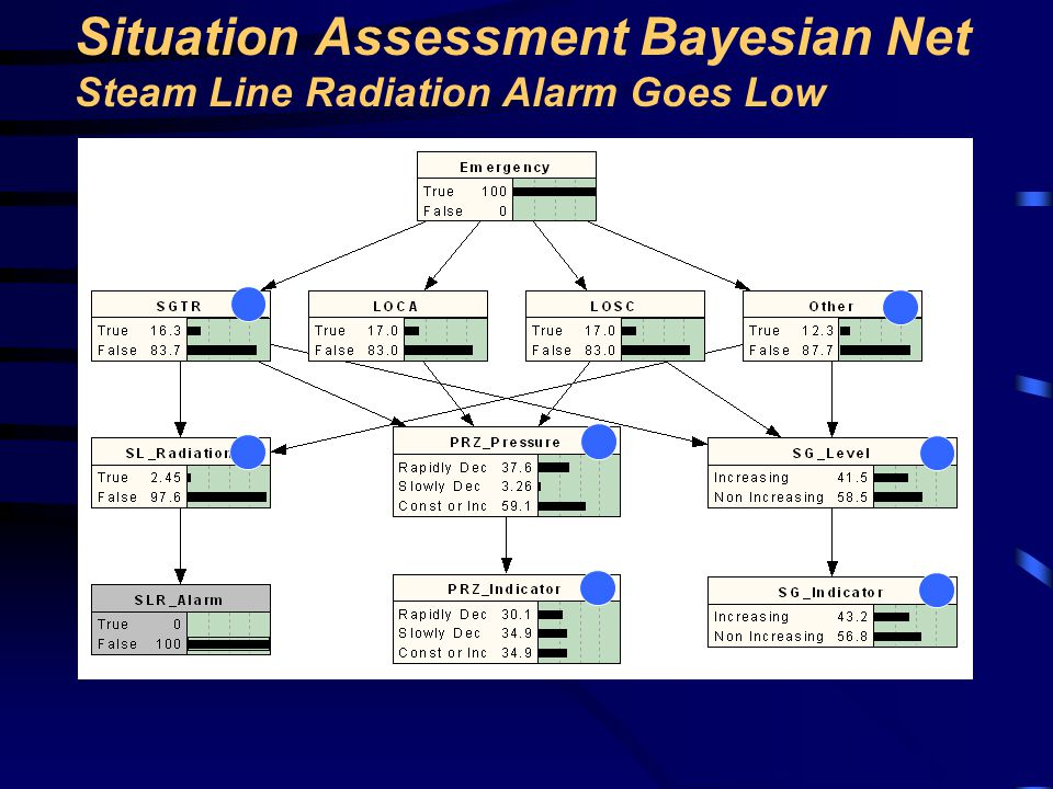 Situation Assessment Bayesian Net Steam Line Radiation Alarm Goes Low