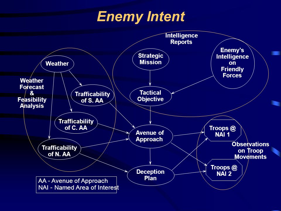 Enemy Intent AA - Avenue of Approach NAI - Named Area of Interest