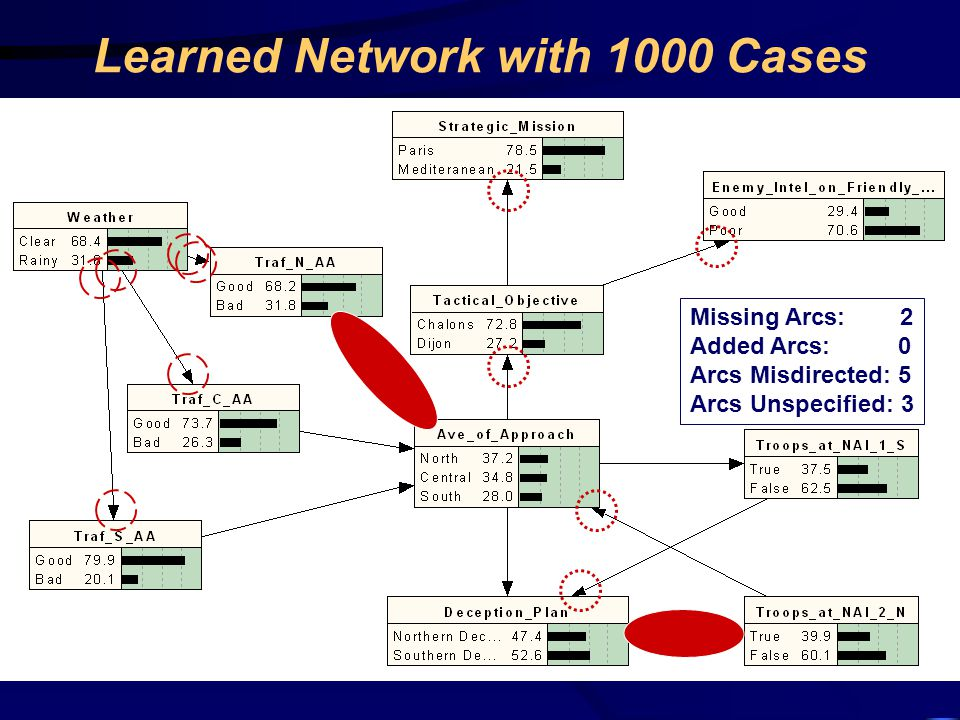 Learned Network with 1000 Cases