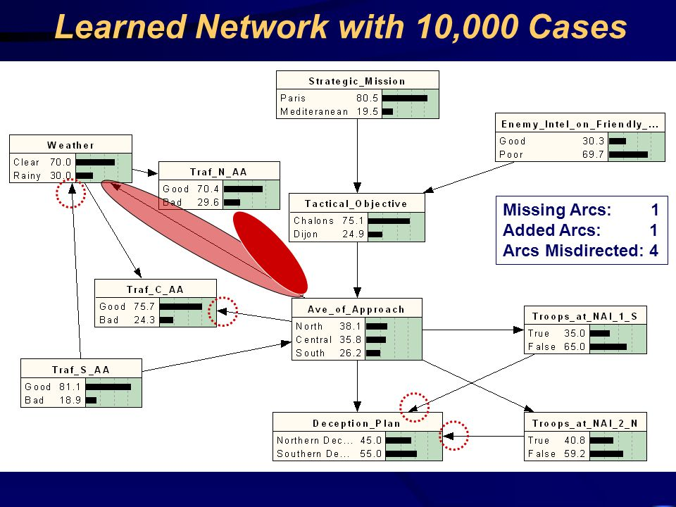 Learned Network with 10,000 Cases