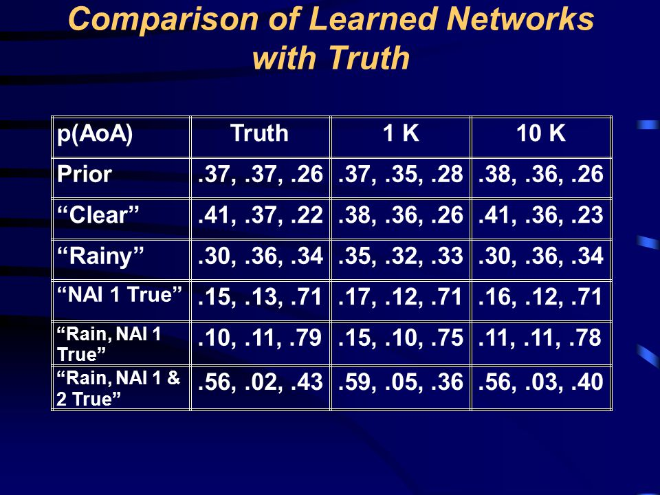 Comparison of Learned Networks with Truth