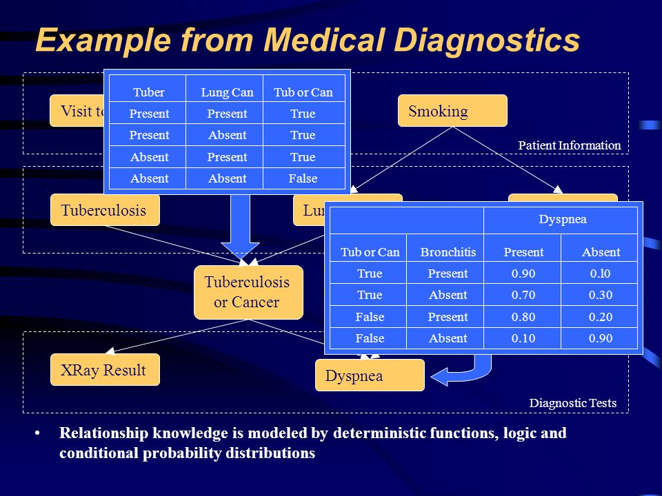Example from Medical Diagnostics