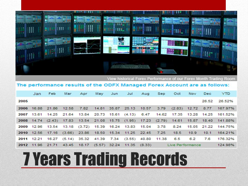 7 Years Trading Records
