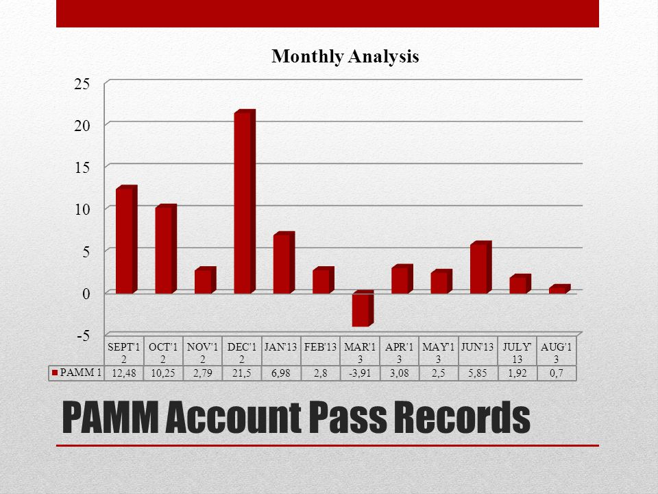 PAMM Account Pass Records