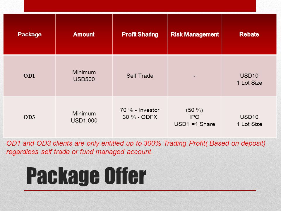 Package Amount. Profit Sharing. Risk Management. Rebate. OD1. Minimum. USD500. Self Trade. -