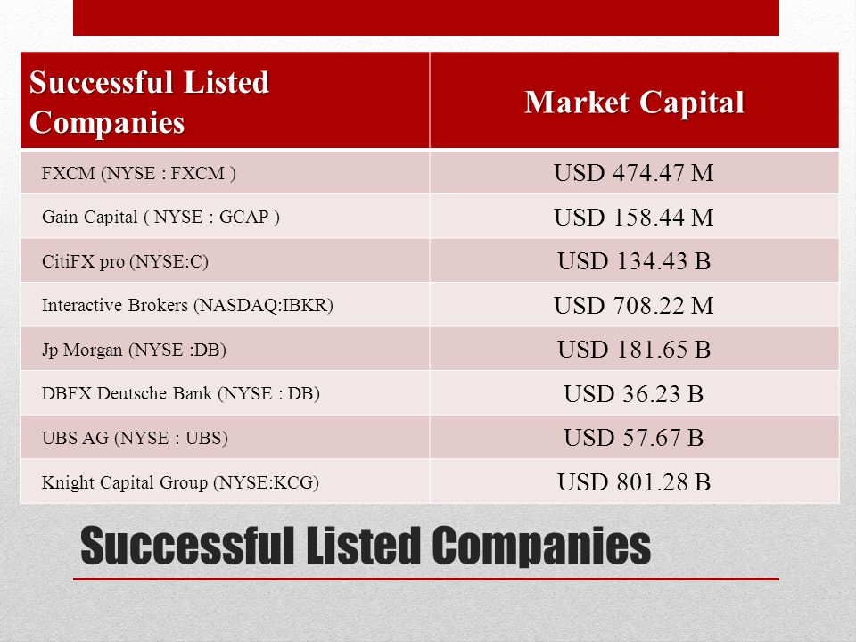 Successful Listed Companies