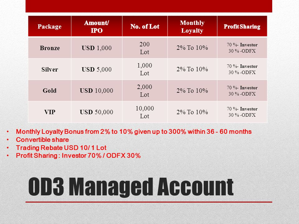 OD3 Managed Account Package Amount/ IPO No. of Lot Monthly Loyalty