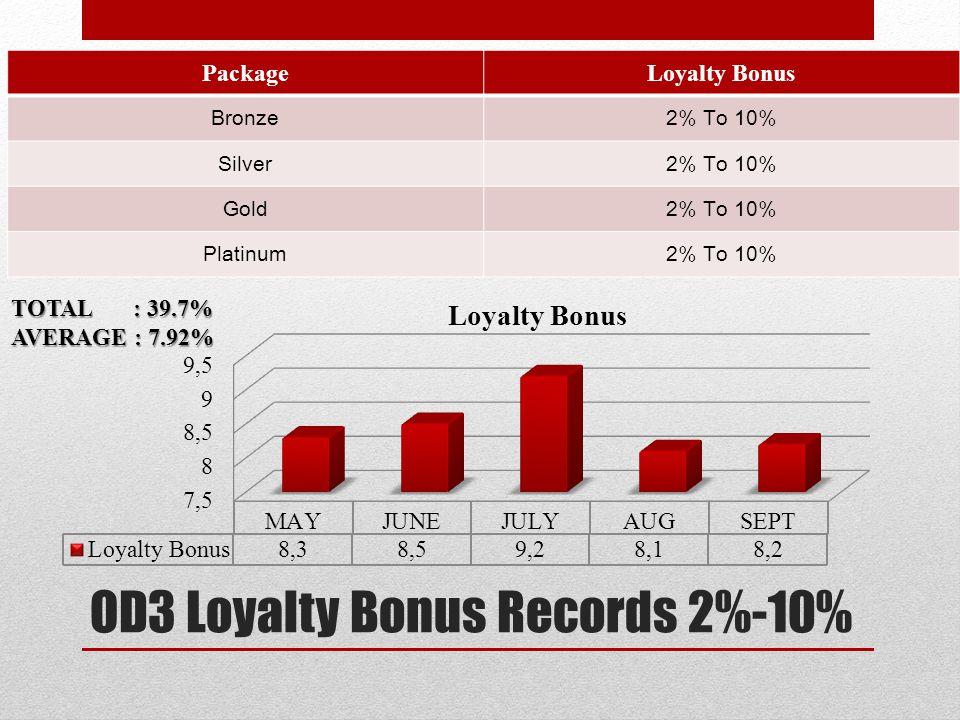 OD3 Loyalty Bonus Records 2%-10%
