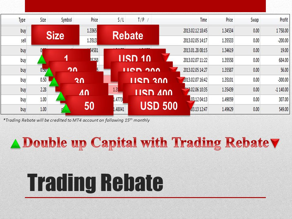 Trading Rebate Double up Capital with Trading Rebate Size Rebate 1
