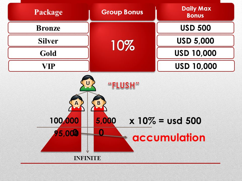 组织配对奖励 10% accumulation x 10% = usd 500 Package Bronze USD 500 Silver