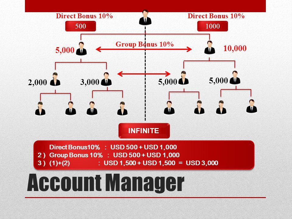 Account Manager 10,000 5,000 2,000 3,000 500 1000 Direct Bonus 10%