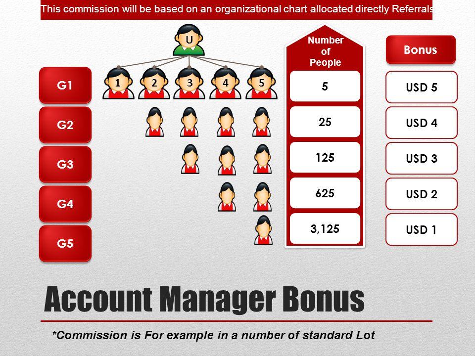 Account Manager Bonus U Bonus G1 1 2 3 4 5 5 USD 5 G2 25 USD 4 125