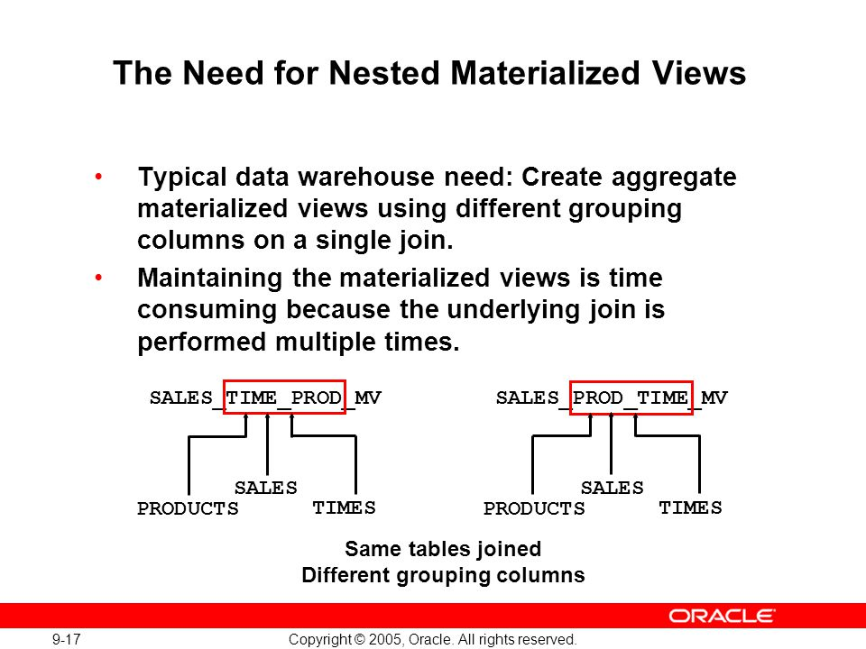 The Need for Nested Materialized Views