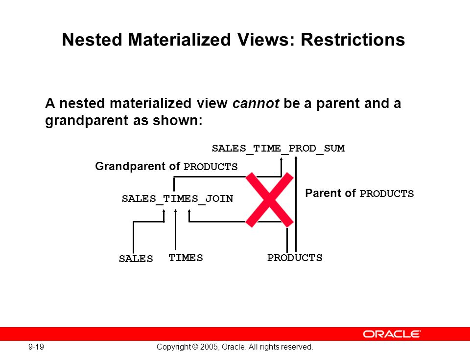 Nested Materialized Views: Restrictions