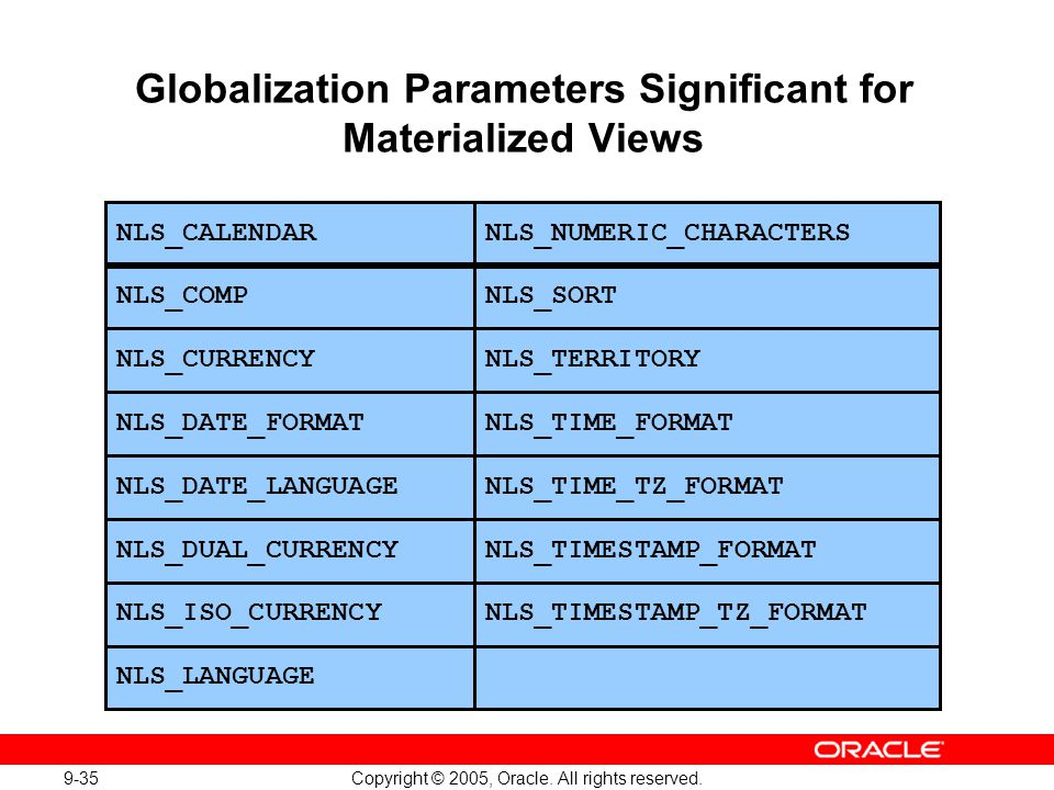 Globalization Parameters Significant for Materialized Views