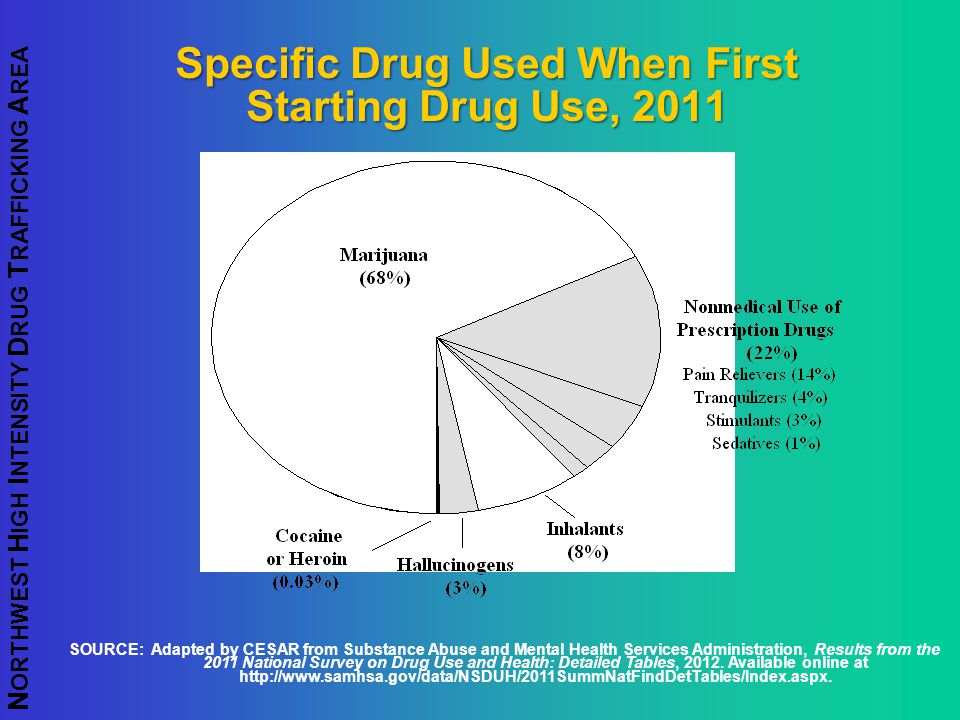 Specific Drug Used When First Starting Drug Use, 2011