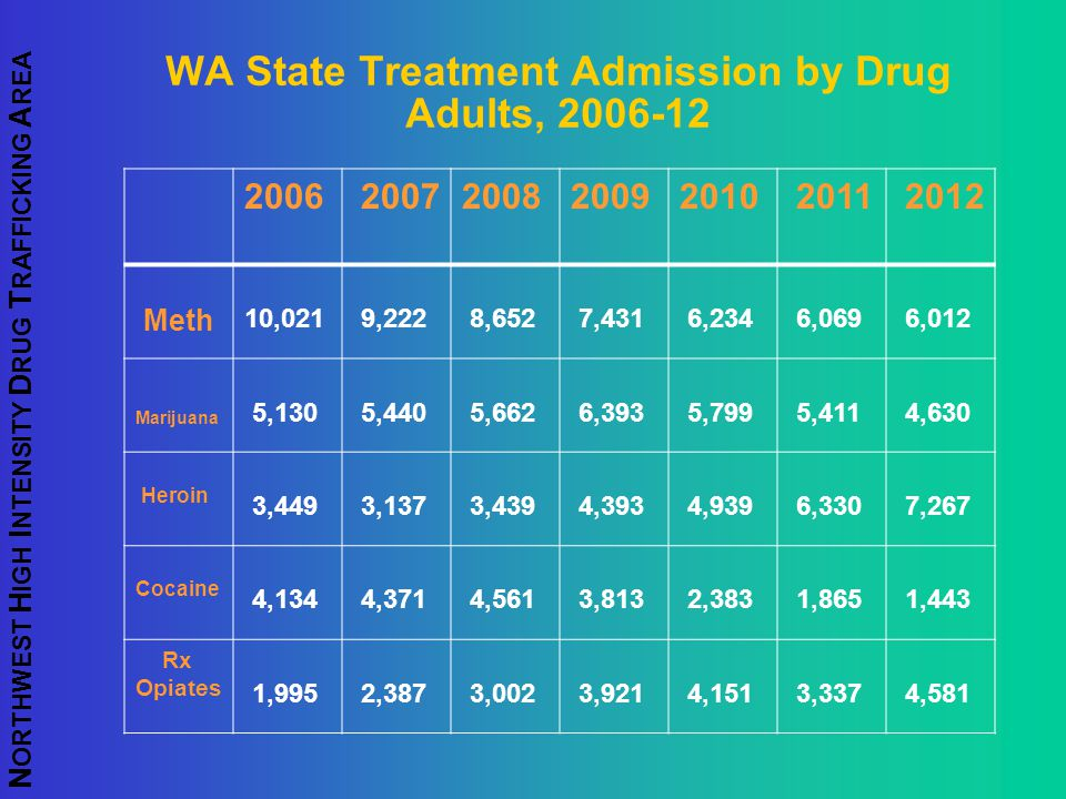 WA State Treatment Admission by Drug Adults, 2006-12