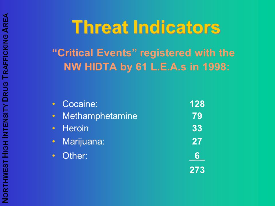 Threat Indicators Critical Events registered with the