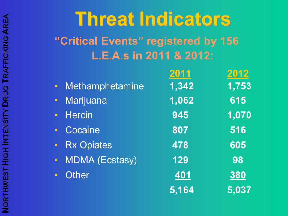 Threat Indicators Critical Events registered by 156