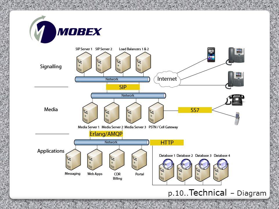 p.10..Technical – Diagram
