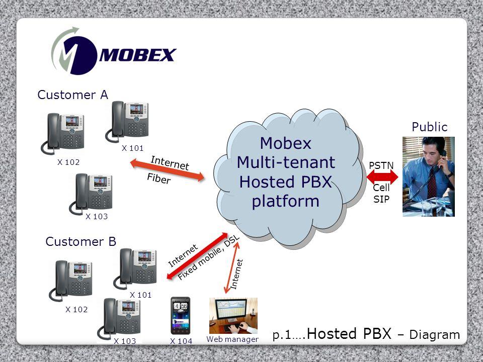 Mobex Multi-tenant Hosted PBX platform Customer A Public Customer B