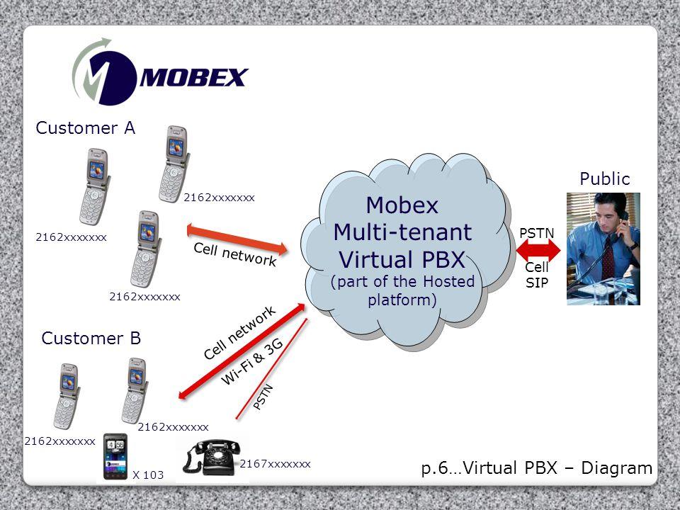 Virtual PBX (part of the Hosted platform)