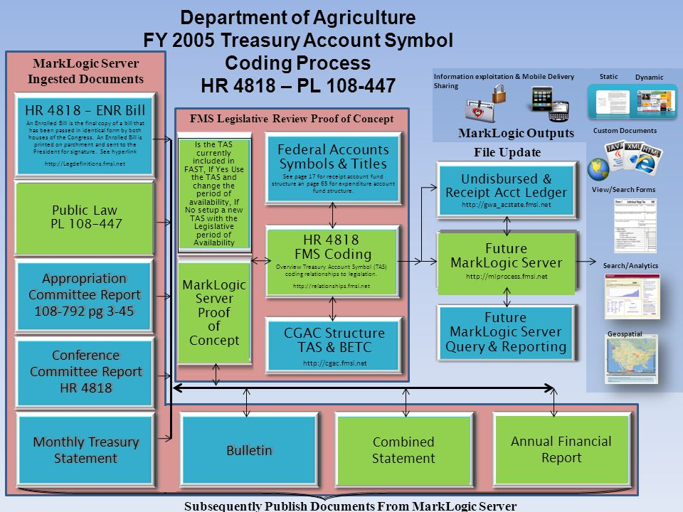 Department of Agriculture FY 2005 Treasury Account Symbol Coding Process