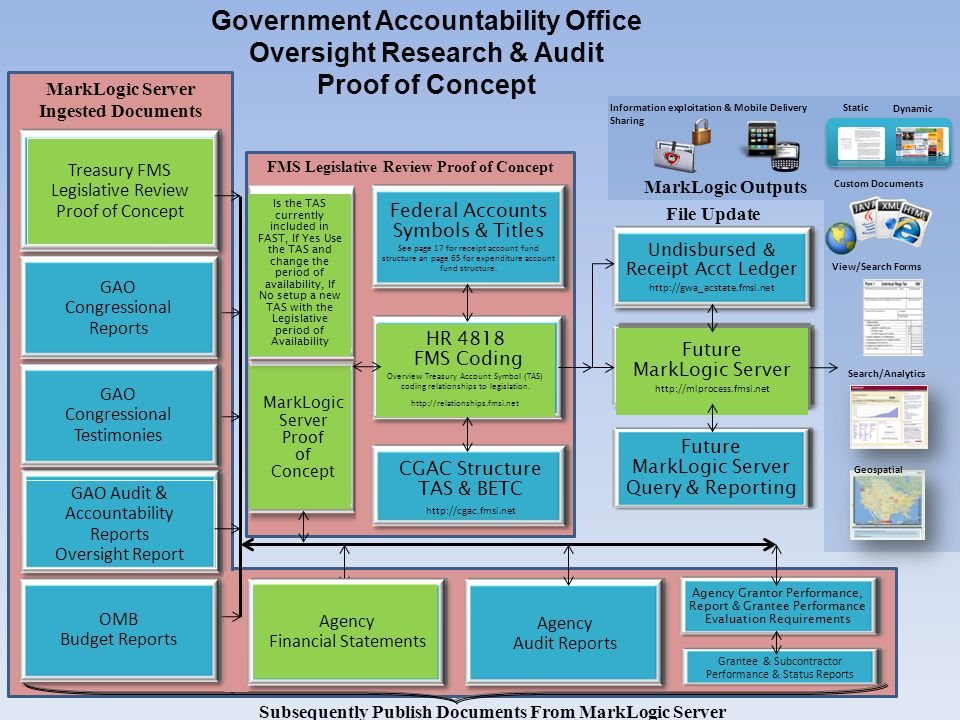 Government Accountability Office Oversight Research & Audit Proof of Concept