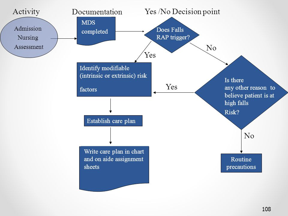 Activity Documentation Yes /No Decision point No Yes Yes No MDS