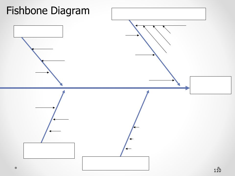 Fishbone Diagram A FISHBONE DIAGRAM MAY BE USEFUL IN IDENTIFYING EITHER COMMON CAUSES OR SPECIAL CAUSE VARIATION.