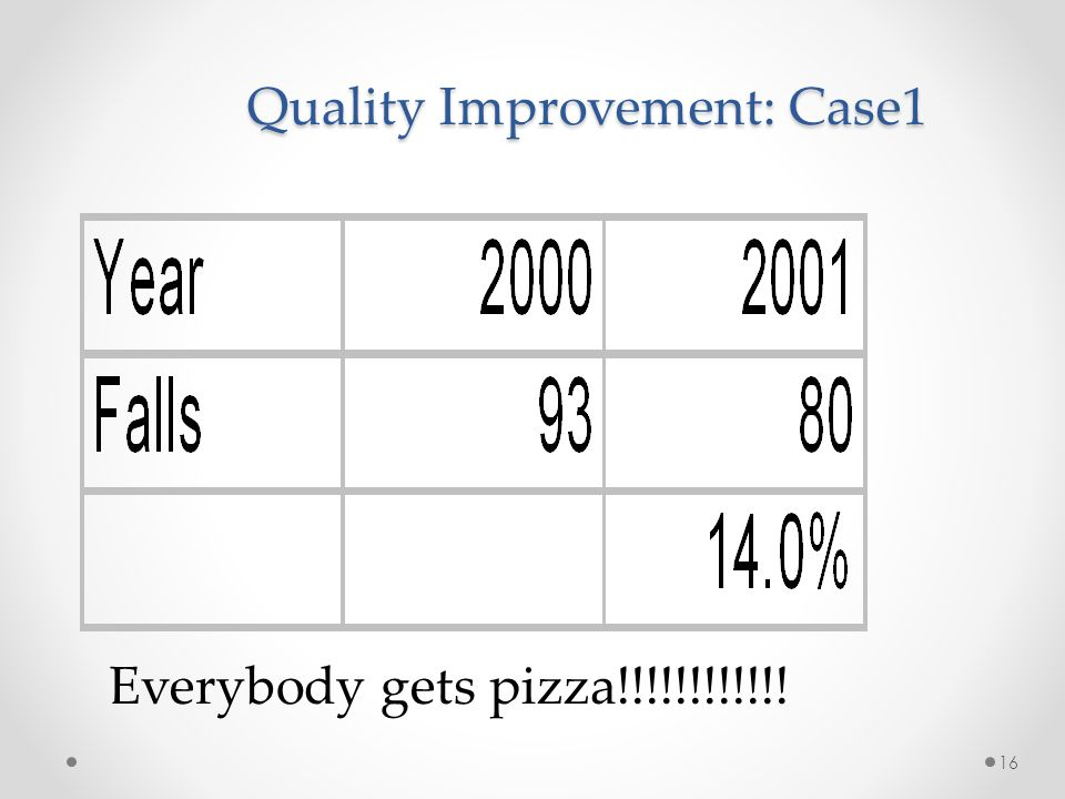Quality Improvement: Case1