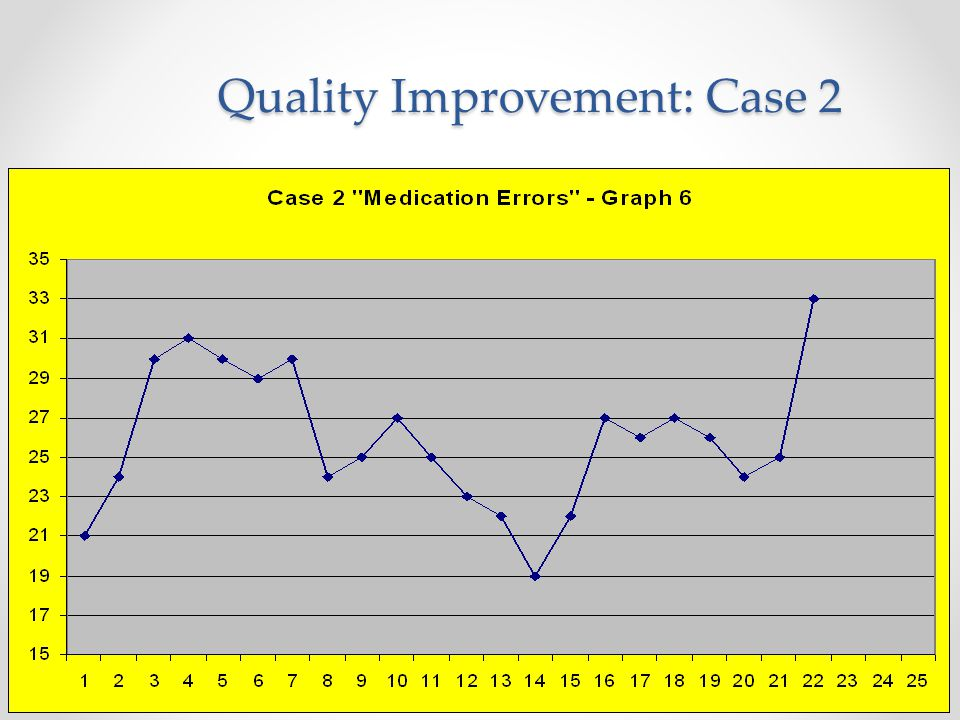Quality Improvement: Case 2