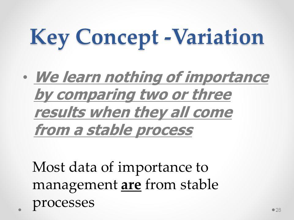 Key Concept -Variation
