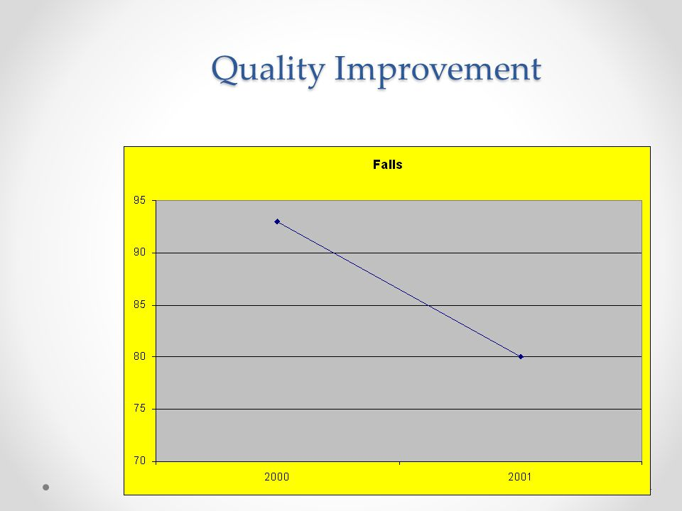 Quality Improvement Two numbers!!!!