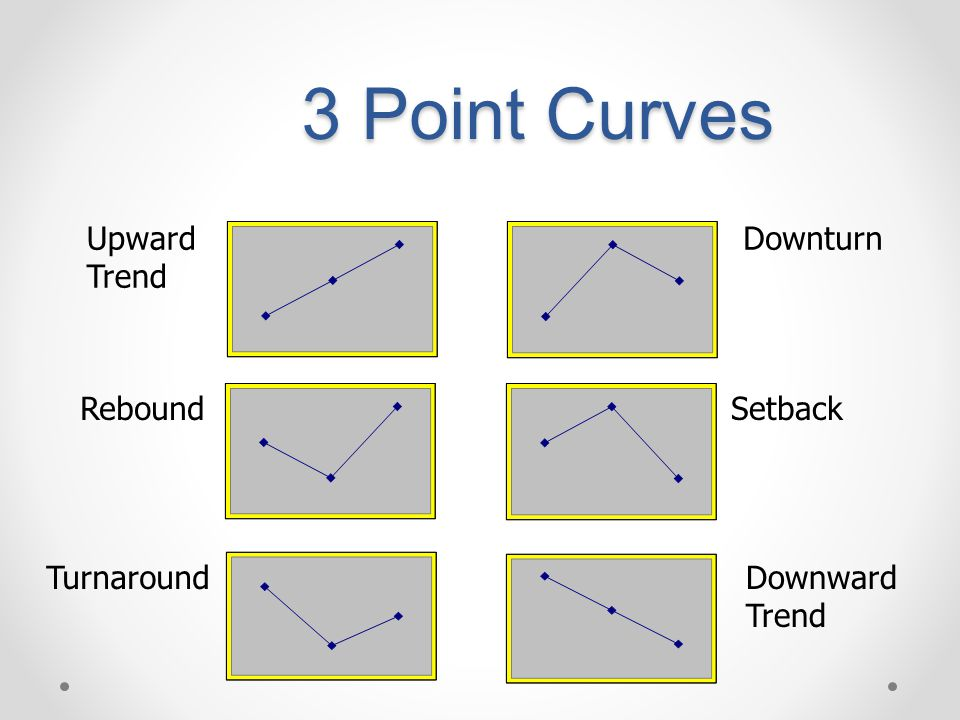 3 Point Curves Upward Trend Downturn Rebound Setback Turnaround